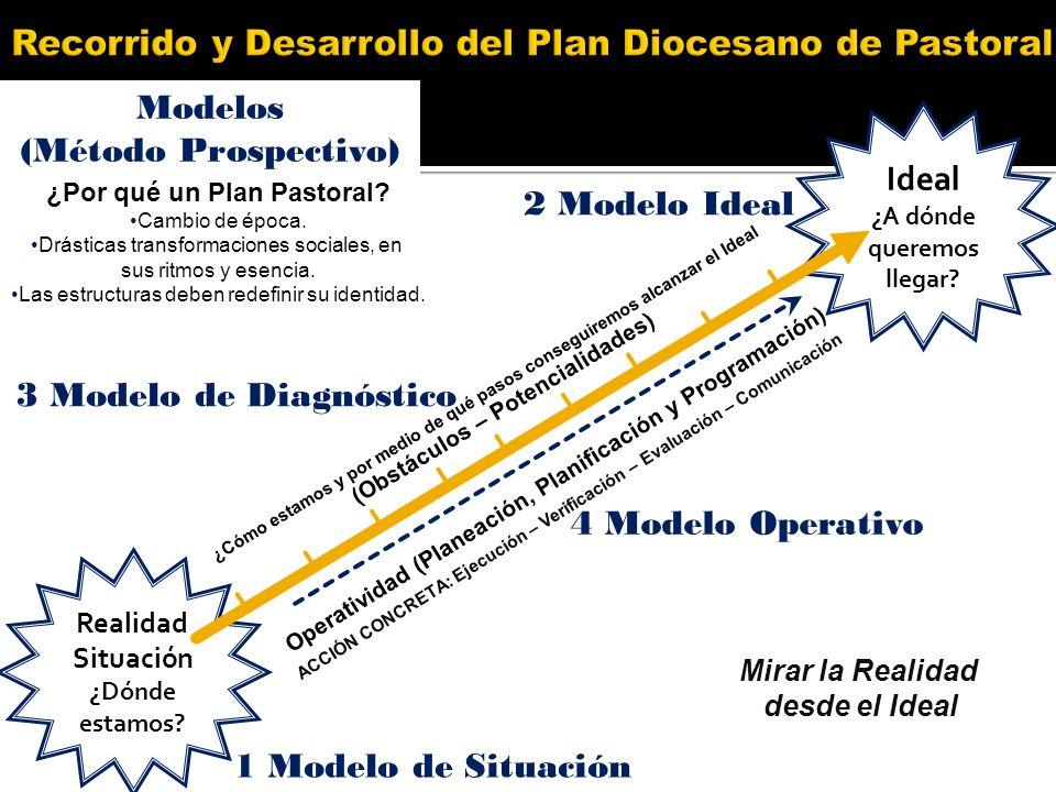 Realidad Situación ¿Dónde estamos? Ideal ¿A dónde queremos llegar? ACCIÓN CONCRETA: Ejecución – Verificación – Evaluación – Comunicación Operatividad