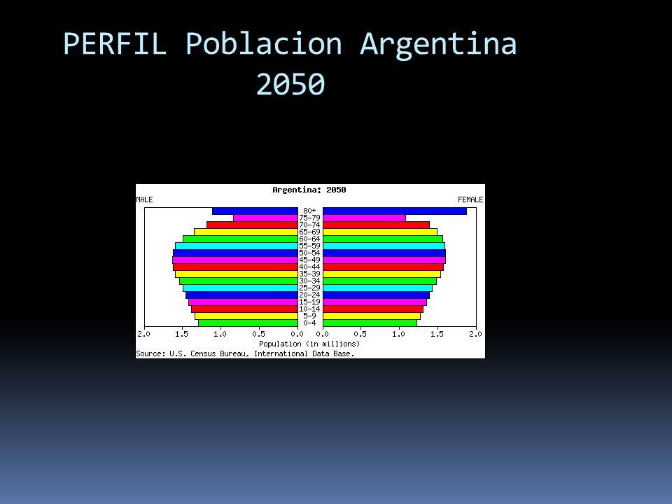 PERFIL Poblacion Argentina 2050