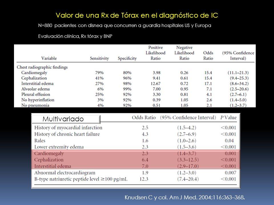 Knudsen C y col. Am J Med. 2004;116:363–368. Valor de una Rx de Tórax en el diagnóstico de IC N=880 pacientes con disnea que concurren a guardia hospi
