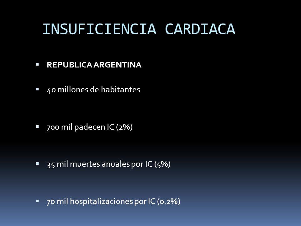 INSUFICIENCIA CARDIACA REPUBLICA ARGENTINA 40 millones de habitantes 700 mil padecen IC (2%) 35 mil muertes anuales por IC (5%) 70 mil hospitalizacion