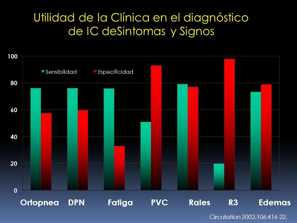 Utilidad de la Clínica en el diagnóstico de IC deSintomas y Signos Utilidad de la Clínica en el diagnóstico de IC deSintomas y Signos Circulation 2002