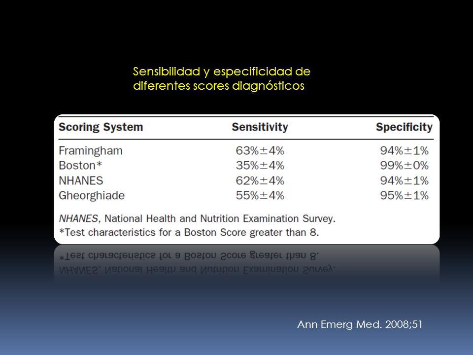 Ann Emerg Med. 2008;51 Sensibilidad y especificidad de diferentes scores diagnósticos