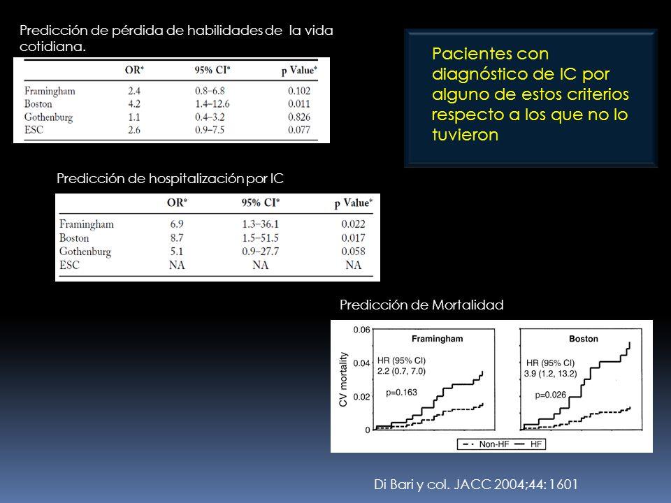 Di Bari y col. JACC 2004;44: 1601 Predicción de pérdida de habilidades de la vida cotidiana. Predicción de hospitalización por IC Predicción de Mortal