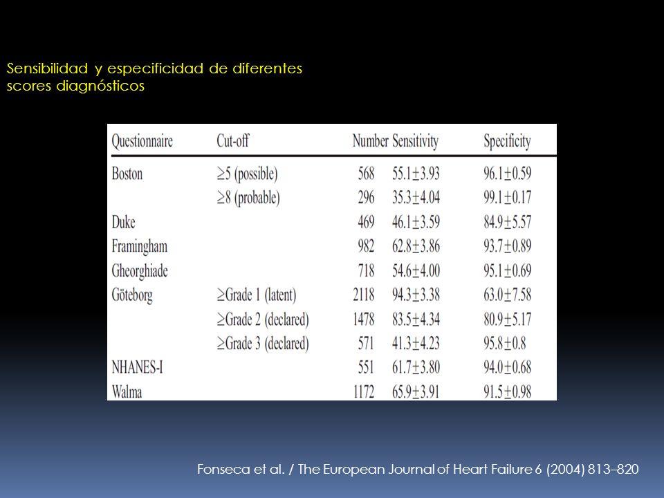 Fonseca et al. / The European Journal of Heart Failure 6 (2004) 813–820 Sensibilidad y especificidad de diferentes scores diagnósticos