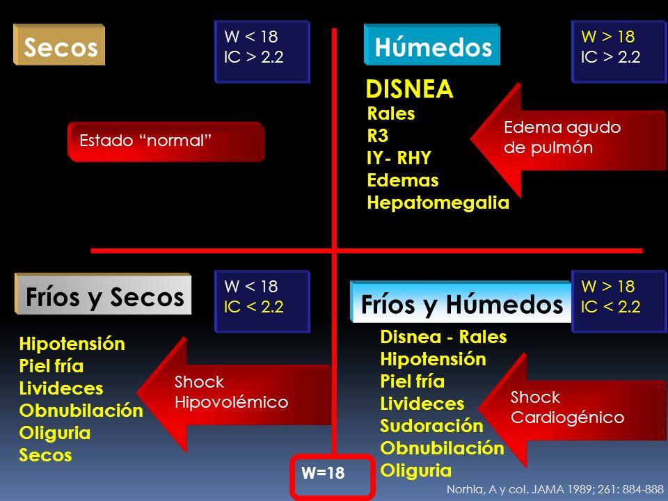 Rales R3 IY- RHY Edemas Hepatomegalia Disnea - Rales Hipotensión Piel fría Livideces Sudoración Obnubilación Oliguria Hipotensión Piel fría Livideces