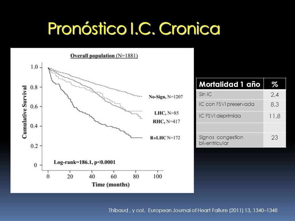 European Journal of Heart Failure (2011) 13, 1340–1348Thibaud, y col. Pronóstico I.C. Cronica Mortalidad 1 año% Sin IC 2,4 IC con FSVI preservada 8,3