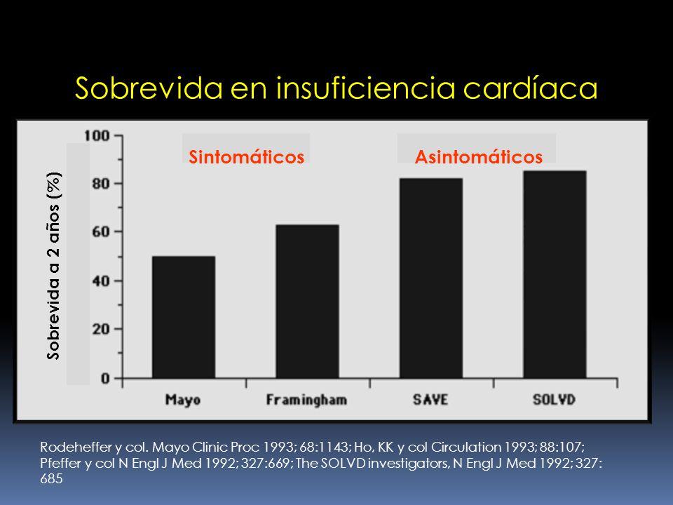 Sobrevida en insuficiencia cardíaca Rodeheffer y col. Mayo Clinic Proc 1993; 68:1143; Ho, KK y col Circulation 1993; 88:107; Pfeffer y col N Engl J Me