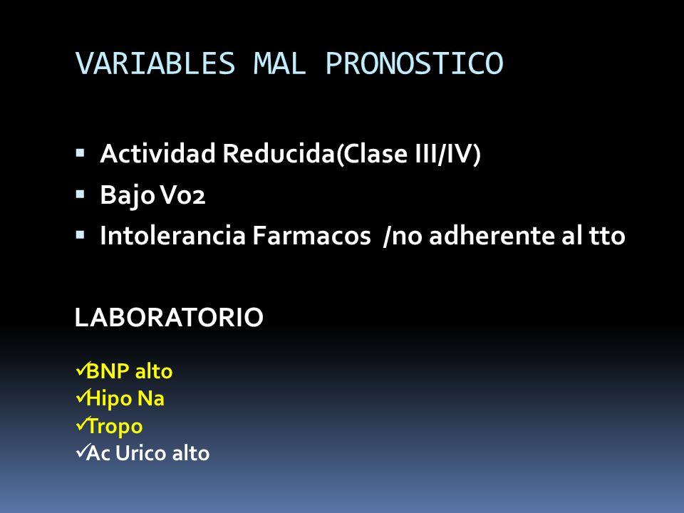 VARIABLES MAL PRONOSTICO Actividad Reducida(Clase III/IV) Bajo Vo2 Intolerancia Farmacos /no adherente al tto LABORATORIO BNP alto Hipo Na Tropo Ac Ur
