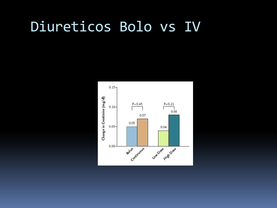 Diureticos Bolo vs IV