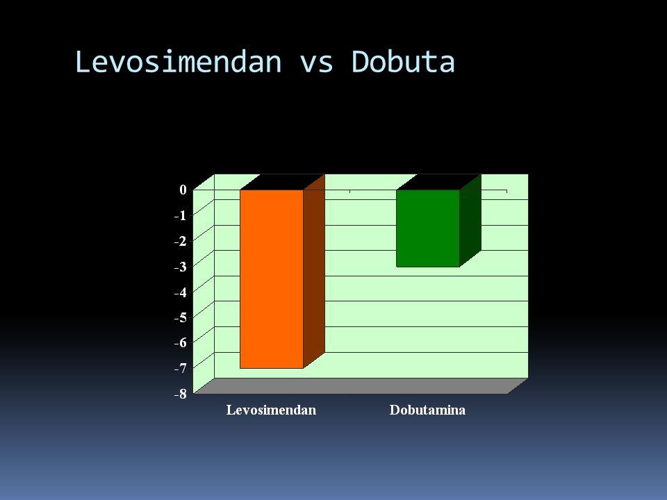Levosimendan vs Dobuta
