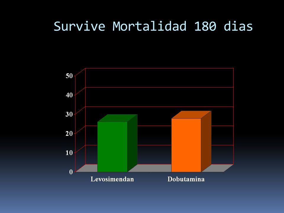 Survive Mortalidad 180 dias