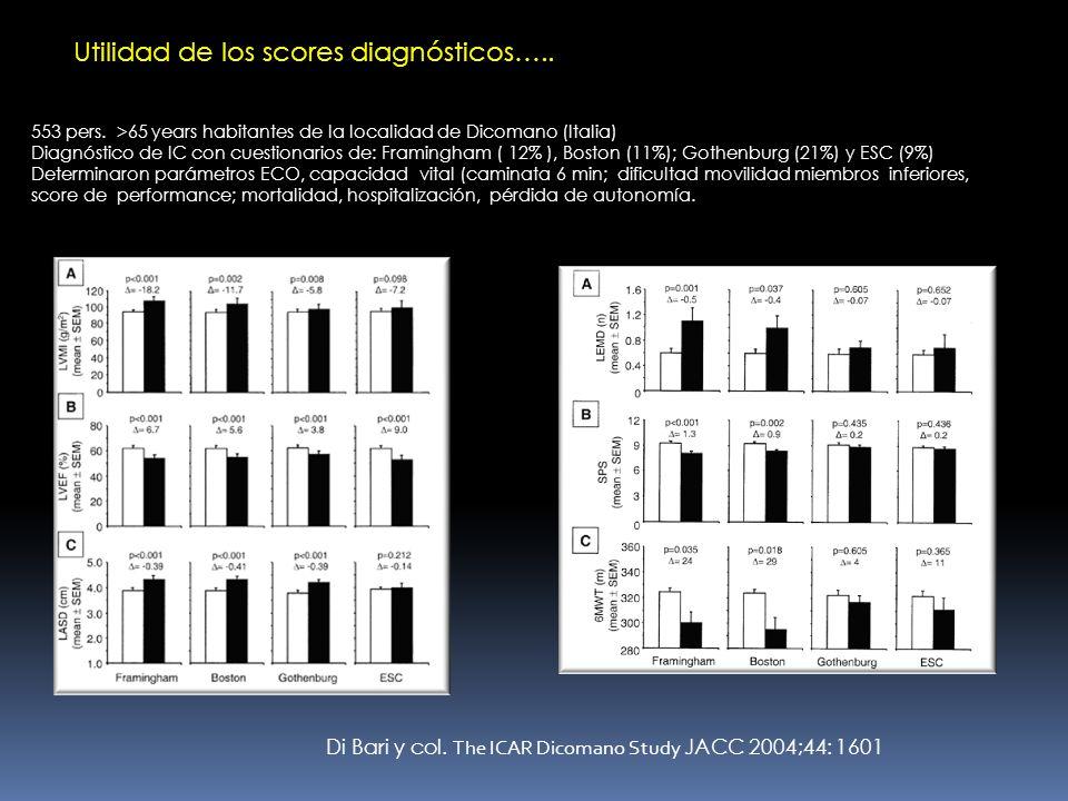 Di Bari y col. The ICAR Dicomano Study JACC 2004;44: 1601 553 pers. >65 years habitantes de la localidad de Dicomano (Italia) Diagnóstico de IC con cu