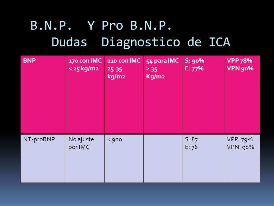 B.N.P. Y Pro B.N.P. Dudas Diagnostico de ICA BNP170 con IMC < 25 kg/m2 110 con IMC 25-35 kg/m2 54 para IMC > 35 Kg/m2 S: 90% E: 77% VPP 78% VPN 90% NT
