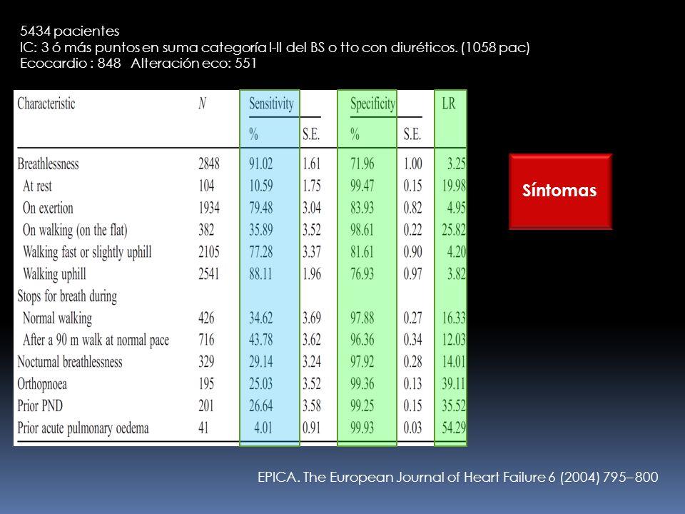 EPICA. The European Journal of Heart Failure 6 (2004) 795– 800 5434 pacientes IC: 3 ó más puntos en suma categoría I-II del BS o tto con diuréticos. (