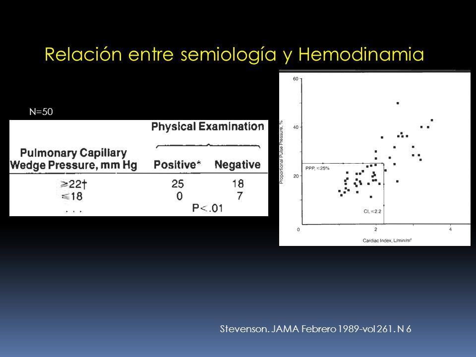 Relación entre semiología y Hemodinamia N=50 Stevenson. JAMA Febrero 1989-vol 261. N 6