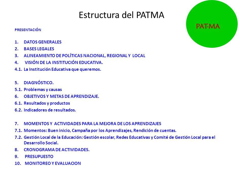 Estructura del PATMA PRESENTACIÓN 1.DATOS GENERALES 2.BASES LEGALES 3.ALINEAMIENTO DE POLÍTICAS NACIONAL, REGIONAL Y LOCAL 4. VISIÓN DE LA INSTITUCIÓN