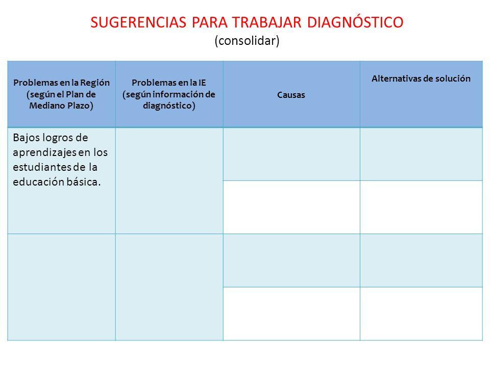 SUGERENCIAS PARA TRABAJAR DIAGNÓSTICO (consolidar) Problemas en la Región (según el Plan de Mediano Plazo) Problemas en la IE (según información de di