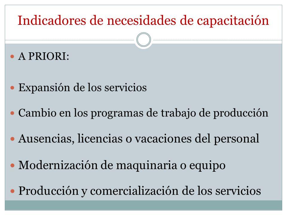 Indicadores de necesidades de capacitación A PRIORI: Expansión de los servicios Cambio en los programas de trabajo de producción Ausencias, licencias o vacaciones del personal Modernización de maquinaria o equipo Producción y comercialización de los servicios