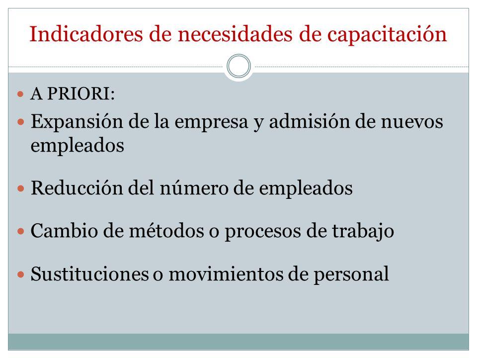 Indicadores de necesidades de capacitación A PRIORI: Expansión de la empresa y admisión de nuevos empleados Reducción del número de empleados Cambio d