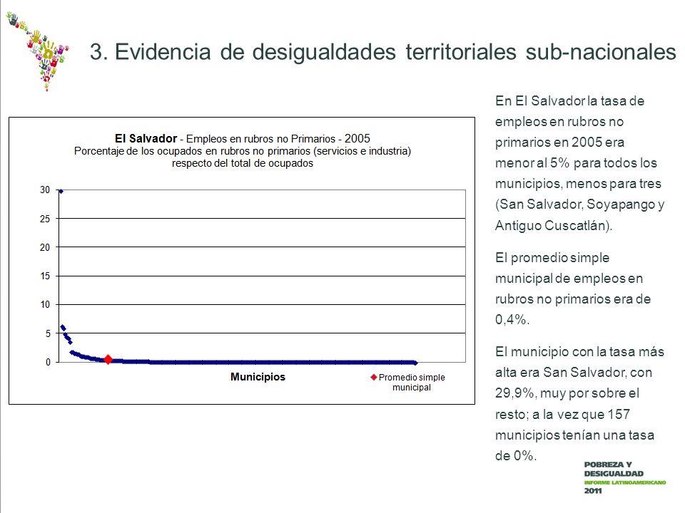3. Evidencia de desigualdades territoriales sub-nacionales En El Salvador la tasa de empleos en rubros no primarios en 2005 era menor al 5% para todos