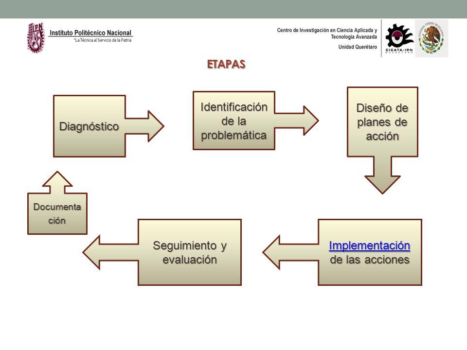 ETAPAS Identificación de la problemática Diagnóstico Diseño de planes de acción Implementación Implementación de las acciones Implementación Documenta
