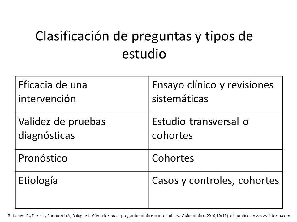 Clasificación de preguntas y tipos de estudio Eficacia de una intervención Ensayo clínico y revisiones sistemáticas Validez de pruebas diagnósticas Es