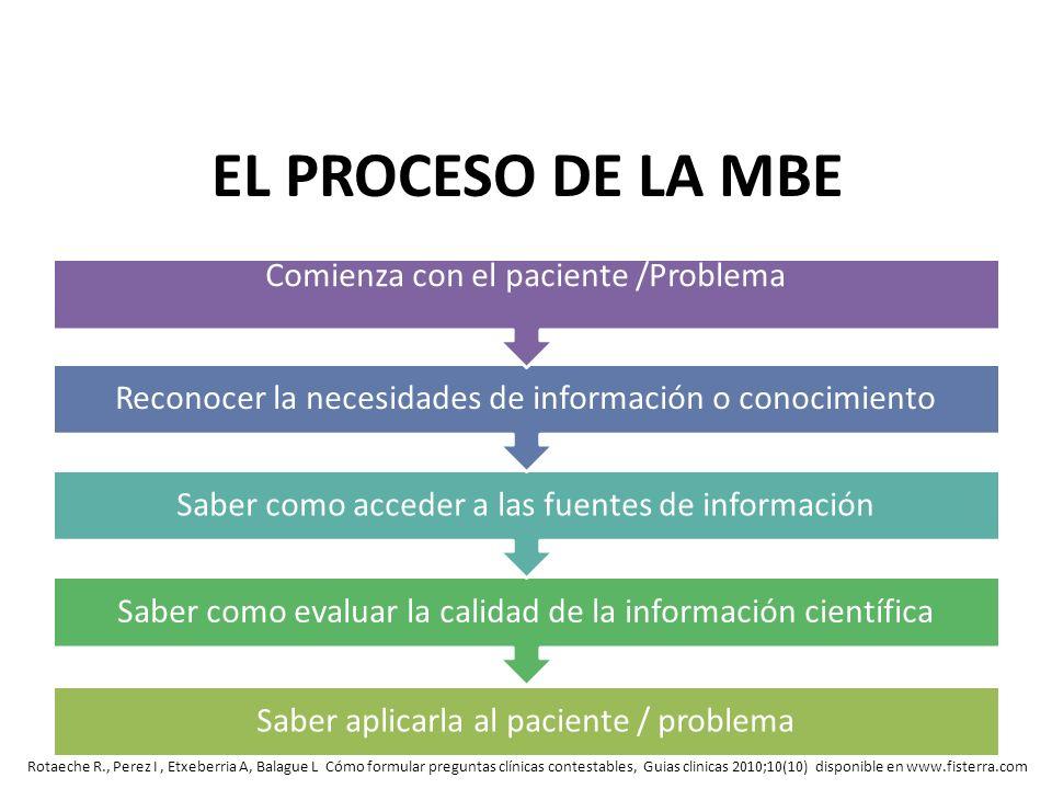 EL PROCESO DE LA MBE Rotaeche R., Perez I, Etxeberria A, Balague L Cómo formular preguntas clínicas contestables, Guias clinicas 2010;10(10) disponibl