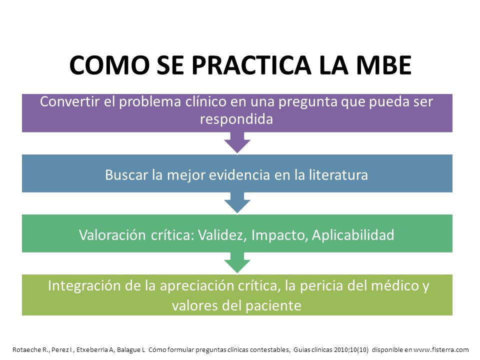 COMO SE PRACTICA LA MBE Rotaeche R., Perez I, Etxeberria A, Balague L Cómo formular preguntas clínicas contestables, Guias clinicas 2010;10(10) dispon