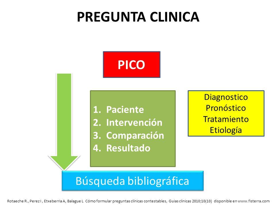 PREGUNTA CLINICA 1. Paciente 2. Intervención 3. Comparación 4. Resultado Búsqueda bibliográfica PICO Diagnostico Pronóstico Tratamiento Etiología Rota