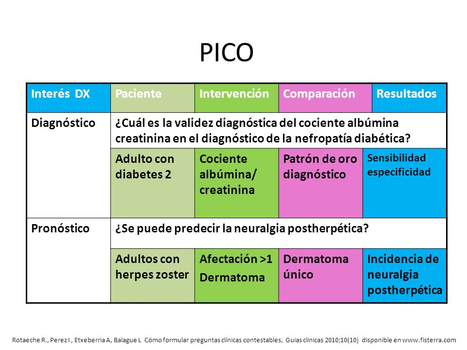 PICO Interés DXPacienteIntervenciónComparaciónResultados Diagnóstico¿Cuál es la validez diagnóstica del cociente albúmina creatinina en el diagnóstico