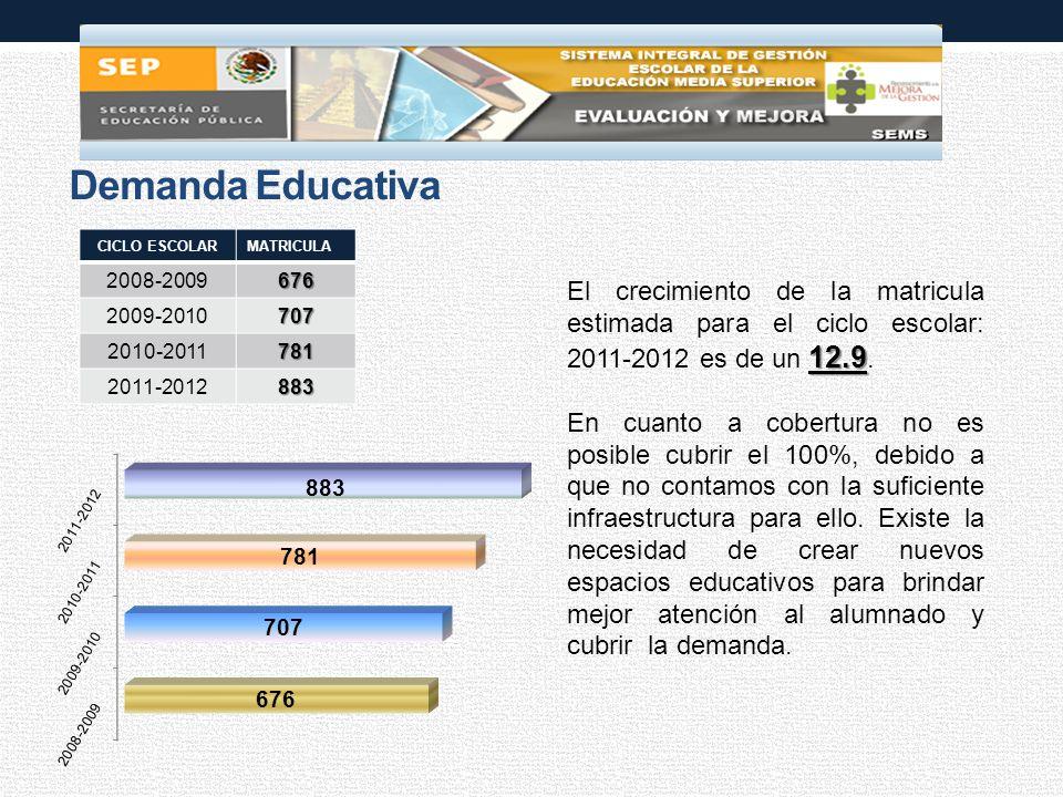 Demanda Educativa 12.9 El crecimiento de la matricula estimada para el ciclo escolar: 2011-2012 es de un 12.9.