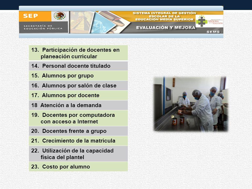 13. Participación de docentes en planeación curricular 14.