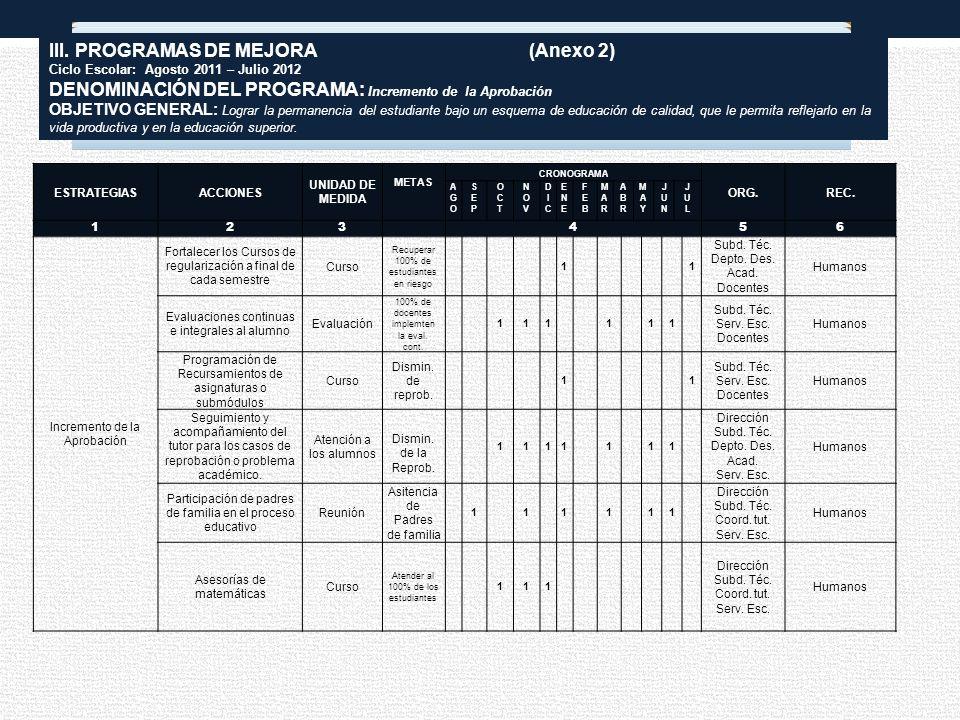 ESTRATEGIAS ACCIONES UNIDAD DE MEDIDA METAS CRONOGRAMA ORG.