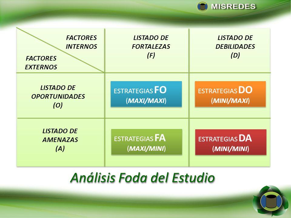 Análisis Foda del Estudio FACTORES INTERNOS FACTORES EXTERNOS LISTADO DE FORTALEZAS (F) LISTADO DE DEBILIDADES (D) LISTADO DE OPORTUNIDADES (O) LISTAD