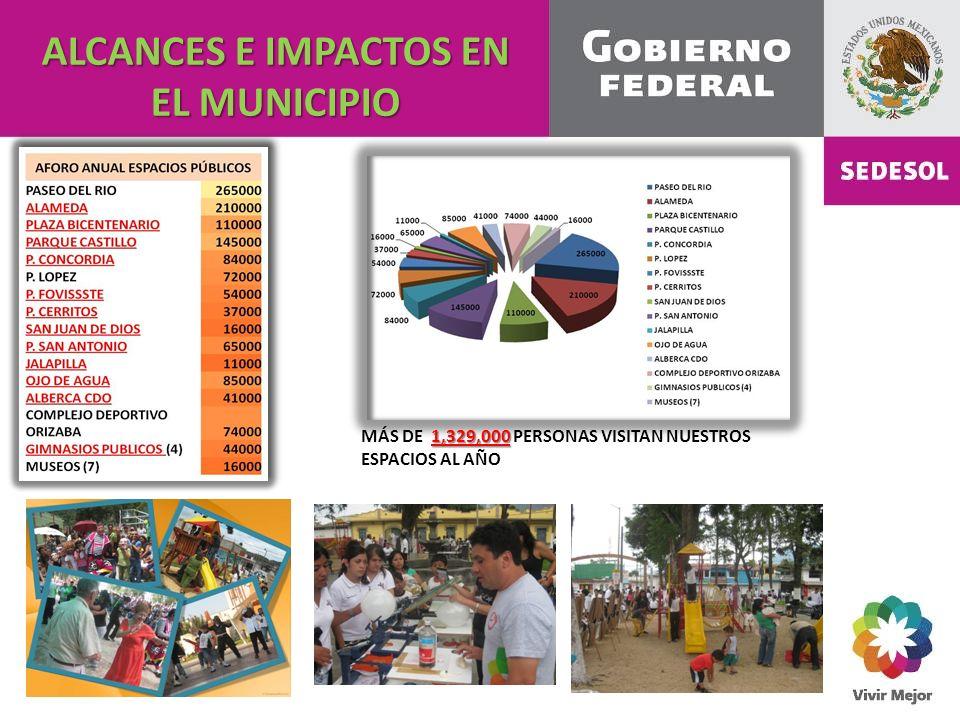 ALCANCES E IMPACTOS EN EL MUNICIPIO 1,329,000 MÁS DE 1,329,000 PERSONAS VISITAN NUESTROS ESPACIOS AL AÑO