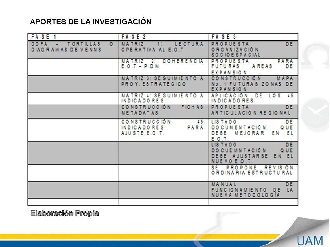 APORTES DE LA INVESTIGACIÓN