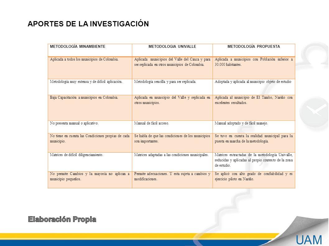 METODOLOGÍA MINAMBIENTEMETODOLOGIA UNIVALLEMETODOLOGÍA PROPUESTA Aplicada a todos los municipios de Colombia.