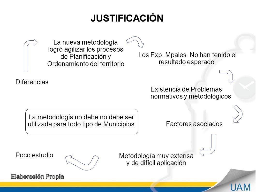 JUSTIFICACIÓN La nueva metodología logró agilizar los procesos de Planificación y Ordenamiento del territorio Los Exp.