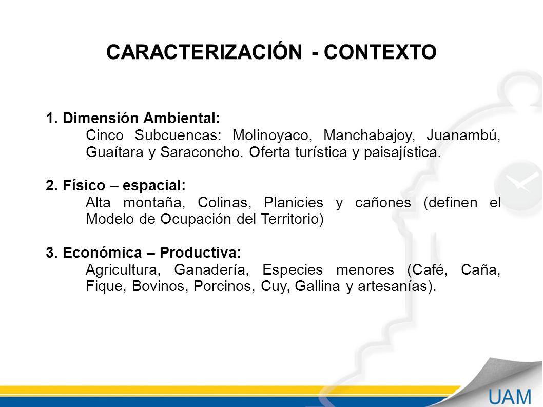 CARACTERIZACIÓN - CONTEXTO 1.