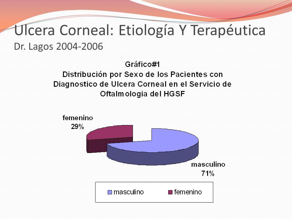 Ulcera Corneal: Etiología Y Terapéutica Dr. Lagos 2004-2006