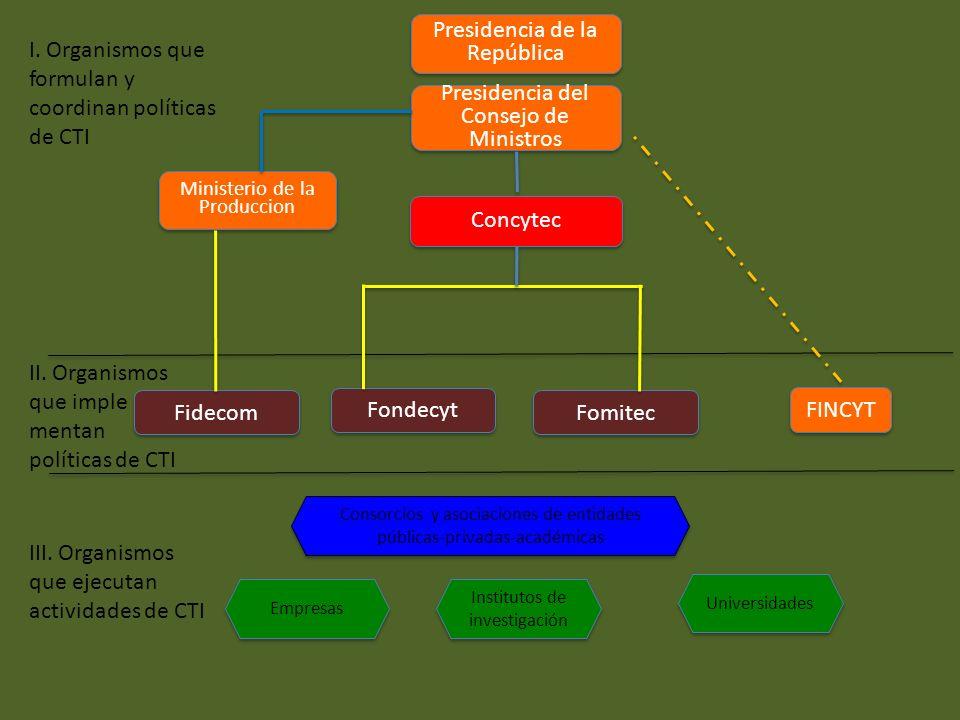 I. Organismos que formulan y coordinan políticas de CTI II. Organismos que imple mentan políticas de CTI III. Organismos que ejecutan actividades de C