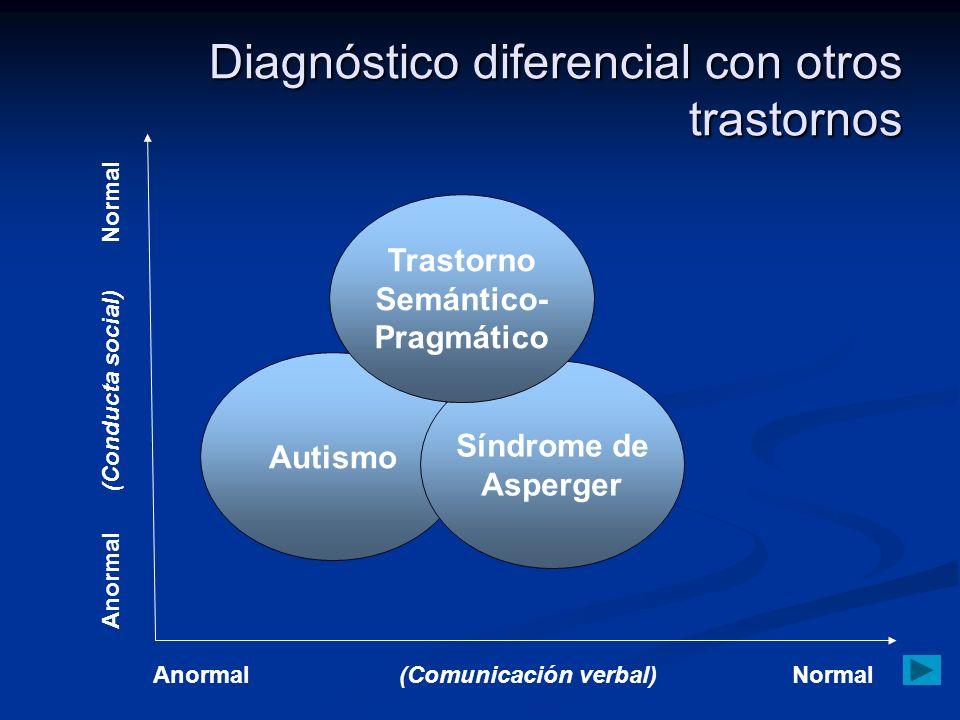 Diagnóstico diferencial con otros trastornos Autismo Síndrome de Asperger Trastorno Semántico- Pragmático Anormal(Comunicación verbal)Normal Anormal (