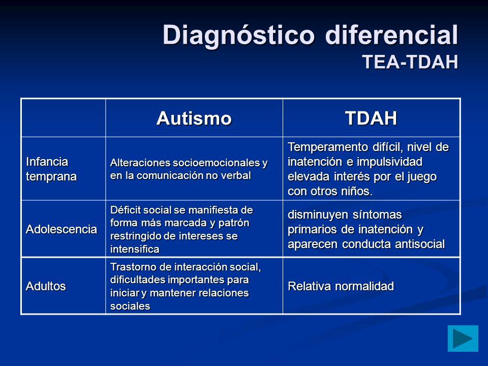 Diagnóstico diferencial TEA-TDAH AutismoTDAH Infancia temprana Alteraciones socioemocionales y en la comunicación no verbal Temperamento difícil, nive