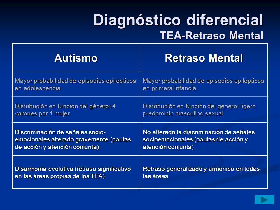 Diagnóstico diferencial TEA-Retraso Mental Autismo Retraso Mental Mayor probabilidad de episodios epilépticos en adolescencia Mayor probabilidad de ep