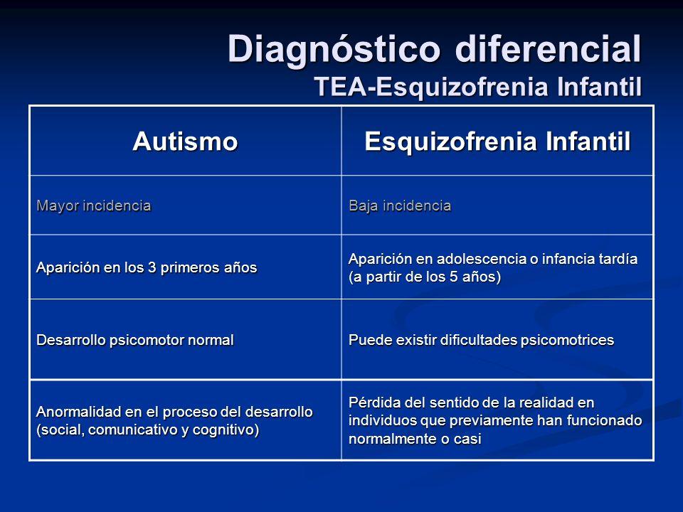 Diagnóstico diferencial TEA-Esquizofrenia Infantil Autismo Esquizofrenia Infantil Mayor incidencia Baja incidencia Aparición en los 3 primeros años Ap