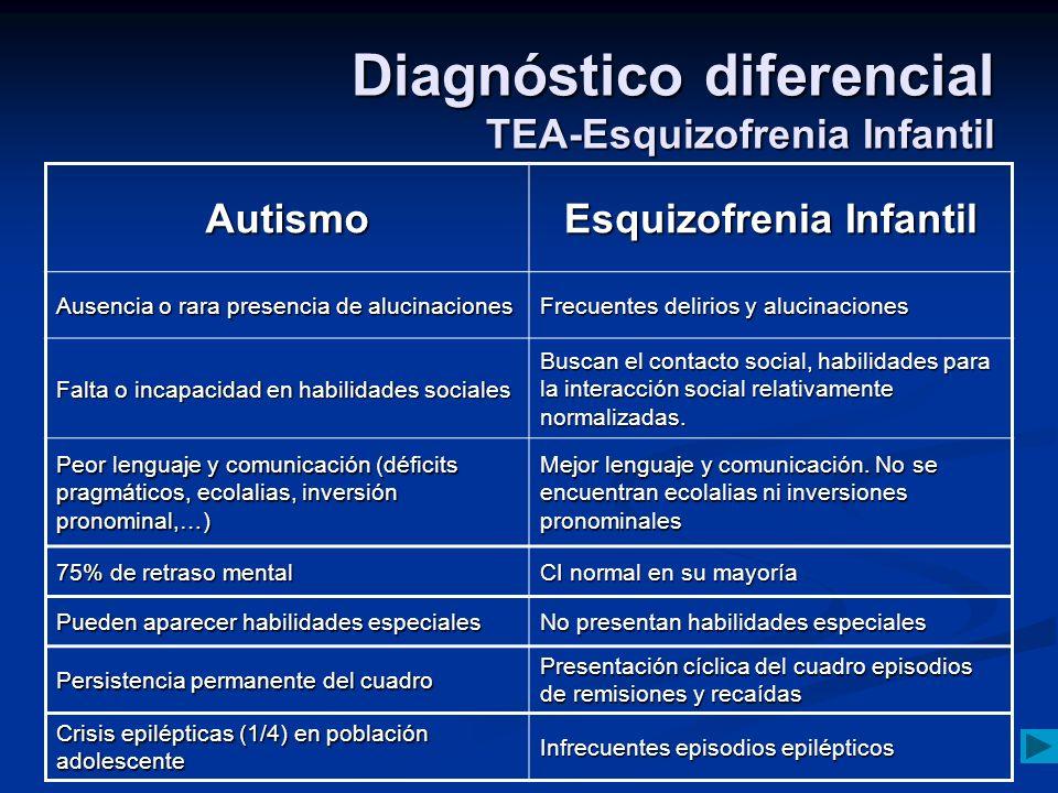 Diagnóstico diferencial TEA-Esquizofrenia Infantil Autismo Esquizofrenia Infantil Ausencia o rara presencia de alucinaciones Frecuentes delirios y alu