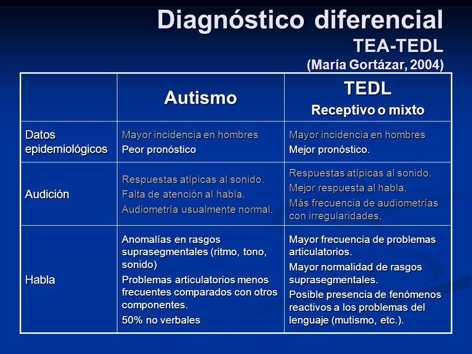 Diagnóstico diferencial TEA-TEDL (María Gortázar, 2004) AutismoTEDL Receptivo o mixto Datos epidemiológicos Mayor incidencia en hombres Peor pronóstic