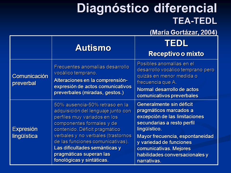 Diagnóstico diferencial TEA-TEDL (María Gortázar, 2004) AutismoTEDL Receptivo o mixto Comunicación preverbal Frecuentes anomalías desarrollo vocálico