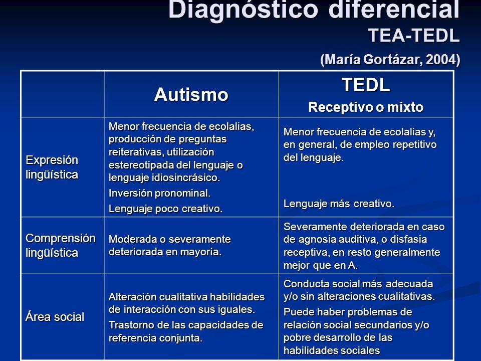 Diagnóstico diferencial TEA-TEDL (María Gortázar, 2004) AutismoTEDL Receptivo o mixto Expresión lingüística Menor frecuencia de ecolalias, producción
