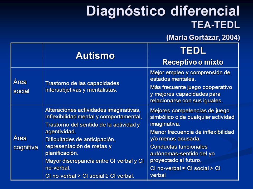 Diagnóstico diferencial TEA-TEDL (María Gortázar, 2004) AutismoTEDL Receptivo o mixto Áreasocial Trastorno de las capacidades intersubjetivas y mental